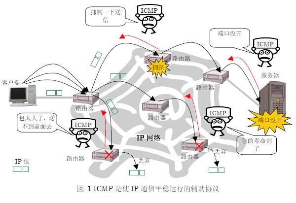 ICMP协议